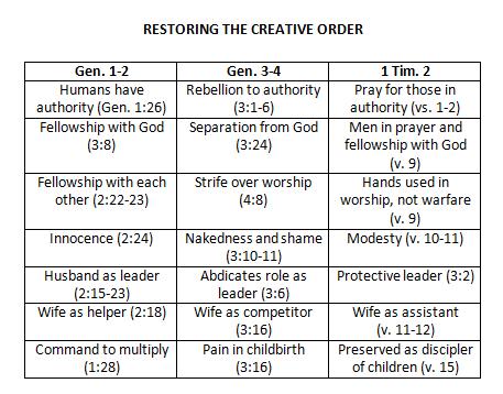 creative-order-chart